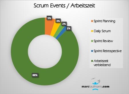 Nur 12% der Zeit im Sprint wird für die Scrum Events verwendet - maximal.